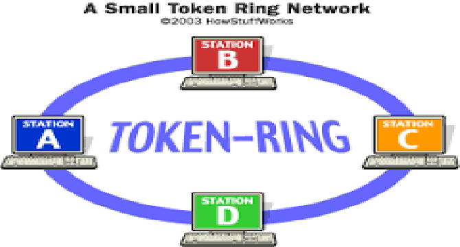 fast ethernet and token ring B ethernet does have an access for priority system but token ring doesn't have any access for priority system on the token.